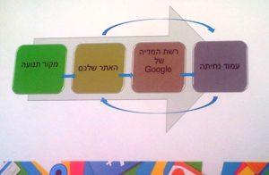 מתוך כנס Google Engage 2012