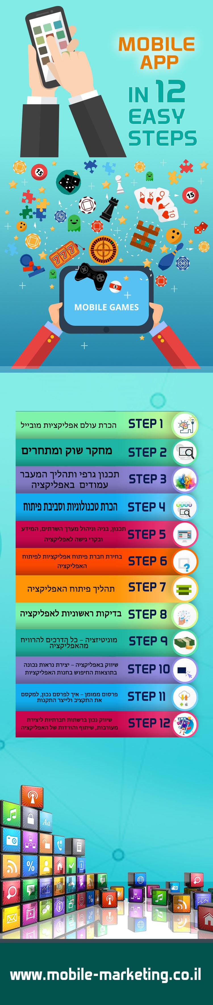 12 צעדים לבניית אפליקצית מובייל