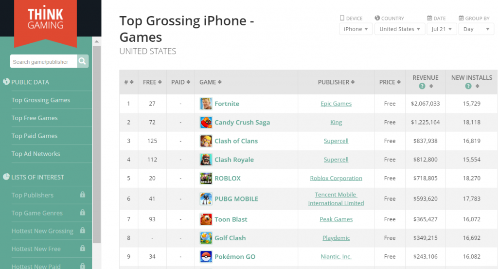 Top Grossing iPhone